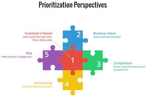 prioritize  agile ii business  prioritization