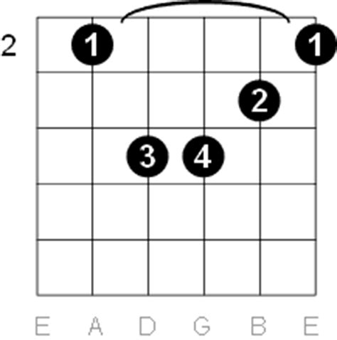 B Minor Chord Guitar Easy