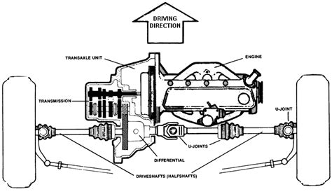 front wheel drive transmission diagram driveshafts and drive axles page 1 of 3