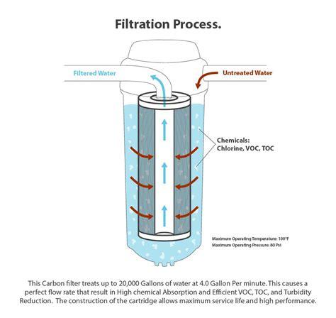 10cto Carbon Blok Calgon Usa express water whole house big blue carbon block cto filter 5 micron co