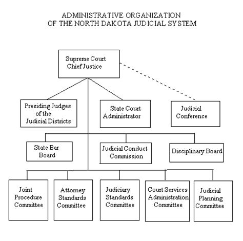 Carolina Administrative Office Of The Courts by 2002 Annual Report Administration Of The Judicial System