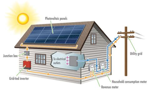 what is solar power system freephasewhat and why solar pv freephase