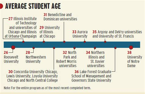 Average Age Mba Students by Print Story
