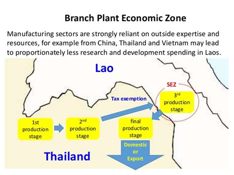 boten special economic zone tci 2015 industrial cluster development in lao pdr