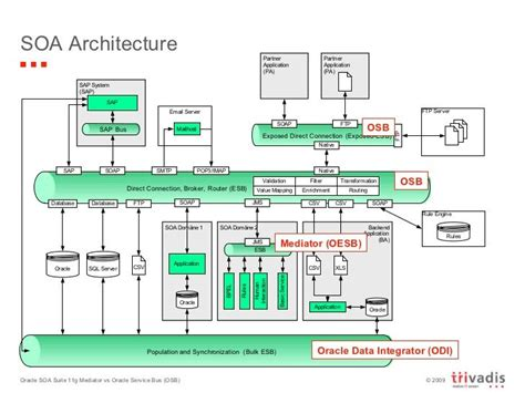 oracle soa architecture diagram soa architecture mediator oesb osb oracle data