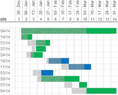 Planned Vs Actual Gantt Chart In Excel Template Showing Actual Dates Vs Planned Dates In A Gantt Chart