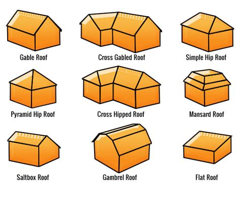 Roof Shapes Bb Roof Types On Roof Pitch Flat Roof And