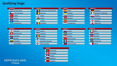 euro 2020 hosts qualifiers your guide to the new look european euro 2016 qualifiers what are thooose burntx