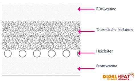 aufbau infrarotheizung die technik der infrarotheizung aufbau funktion