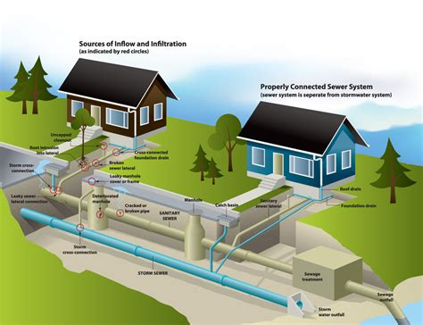 layout of house drainage system image result for home sewage system places to visit