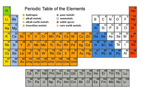 Sugar Periodic Table by Cookie Periodic Table Aka Quot The Periodic Table Of Aliments