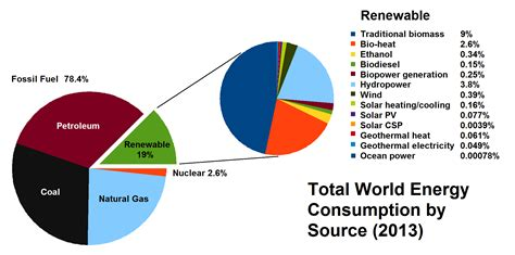 How Much Energy Does A L Use by Energy Mix Wikiwand