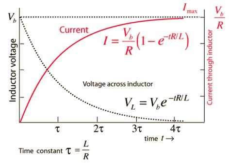 voltage drop across inductor in rl circuit transients in an inductor