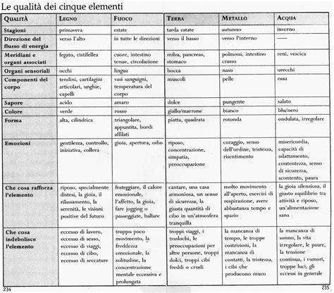 alimenti poveri di nichel le regole principali dell alimentazione sana sistema
