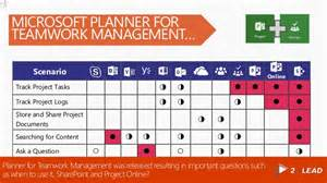 Planner Tool learn what to use when office 365 groups sharepoint team