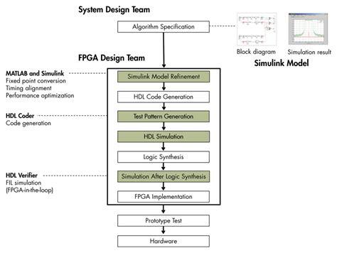 workflow system design driving the adoption of model based design for