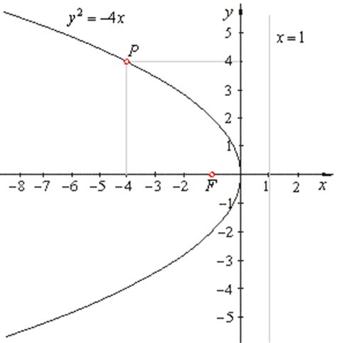 conic sections parabola exles conic sections parabola parametric equations of parabola