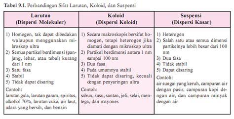 sebutkan dan jelaskan jenis jenis induktor 5 sistem koloid eldesfiari