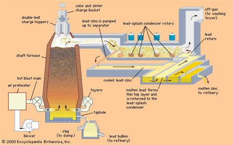 blast furnace   metallurgy   Britannica.com