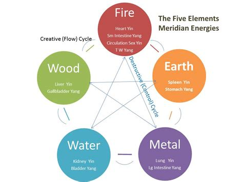 energy pattern of an element five element theory strategies for self transformation