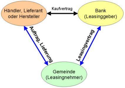 Leasing Auto Definition by Leichtkraftfahrzeuge Thema Anzeigen Leasing