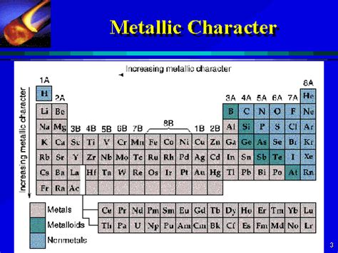 Metallic Character Periodic Table by Which Of The Following Has The Most Metallic Character