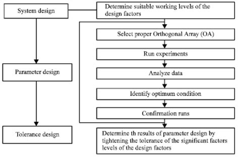 design of experiment using taguchi approach philosophy of taguchi approach and method in design of