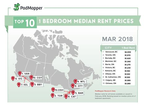 the average cost of rent in major canadian cities in march