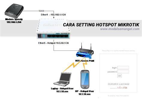 cara membuat rt rw net dengan mikrotik cara setting hotspot mikrotik
