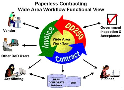 wide area workflow wawf wide area work flow wawf government contracting tips