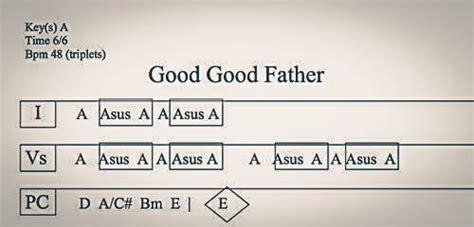 guitar tutorial good good father chord charts for good good father worship guitar lessons
