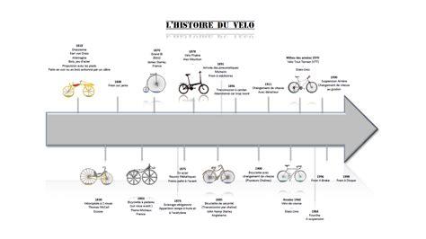 Comment Faire Construire Sa Maison 1927 by File Frise Chronologique De L 233 Volution Du V 233 Lo Png