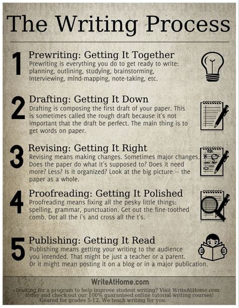 Essay On The Writing Process by 25 Best Ideas About Writing Process On Writing Process Posters Writing Process