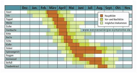 wann kann fristlos kã ndigen allergiekalender jetzt ihr eigener allergie kalender