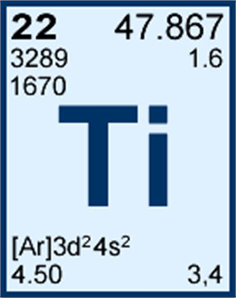 Titanium On Periodic Table by Titanium Periodic Table Element