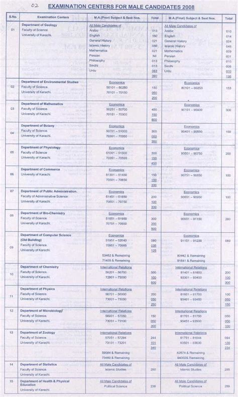 Mba Course In Pune External by Pune External 2015 Admission Result Ma