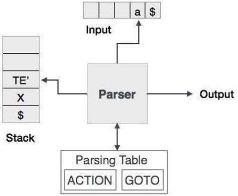 tutorialspoint compiler compiler design top down parser