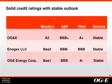 pattern energy credit rating page 16