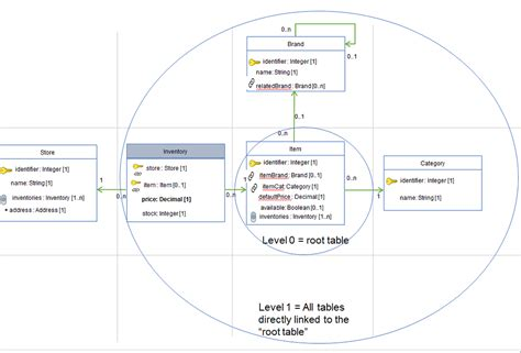 grid layout center how to setup gridlayout with root node at center gojs