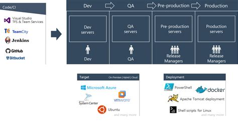 release management workflow diagram announcing general availability of release management