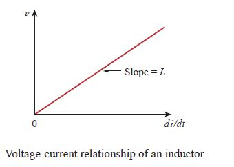 voltage inductor relationship electrical circuits 1 lesson ten
