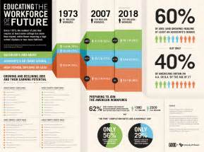 Jobs of the future infographic 187 educating future workforce