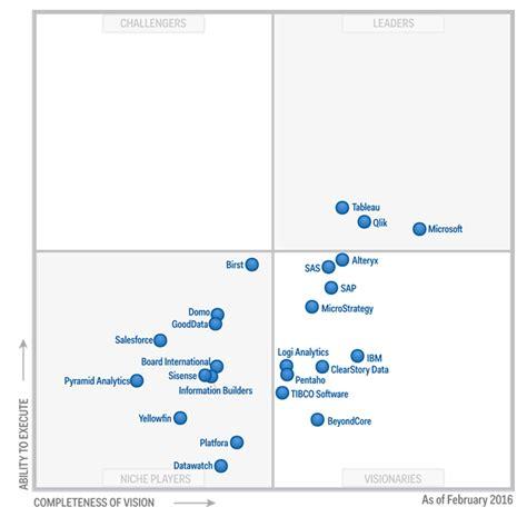 sur la table ultipro gartner magic quadrant for business intelligence 2017