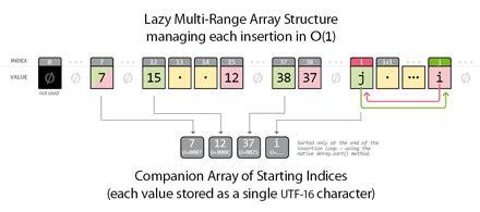 javascript array no duplicates phpsourcecode net