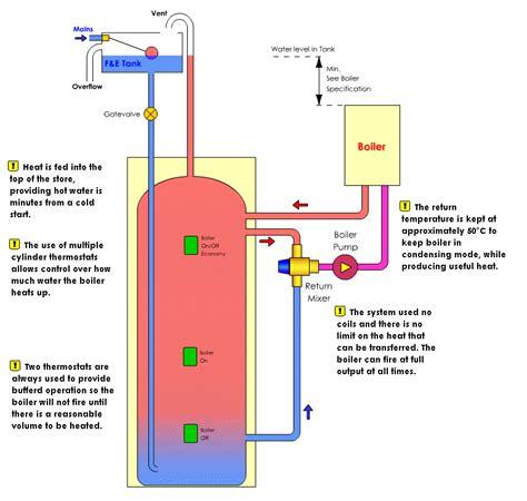 generous solid fuel central heating diagrams contemporary