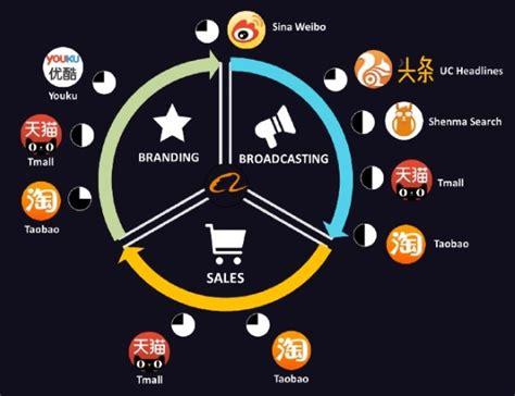 alibaba ecosystem why alibaba google facebook amazon alizila com
