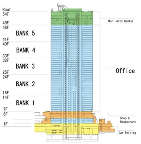 Home Office Layout roppongi hills mori tower facility layout office