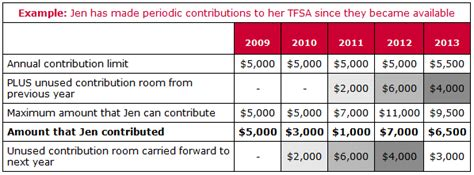 cra tfsa room debt relief canada thinking of opening a tax free savings account debt relief canada