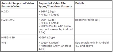 video file format supported by android top 3 best video converter for android phone and tablet in