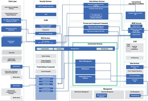 Information Assurance Architecture a macro pattern for sector systems architecture